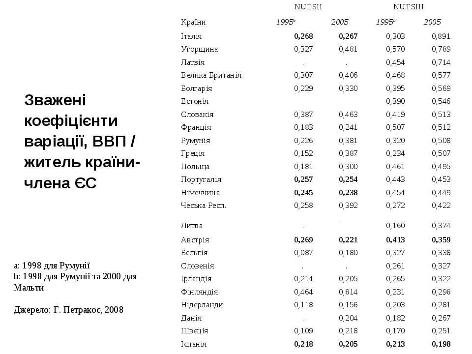 a: 1998 для Румунії b: 1998 для Румунії та 2000 для Мальти Джерело: Г. Петрак...