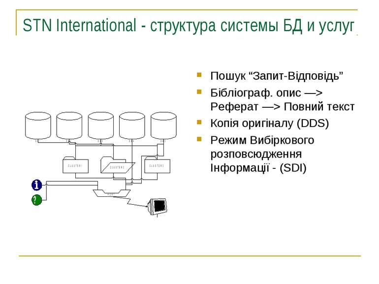 """STN International - структура системы БД и услуг Пошук """"Запит-Відповідь"""" Бібл..."""