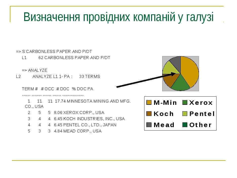 Визначення провідних компаній у галузі => S CARBONLESS PAPER AND P/DT L1 62 C...