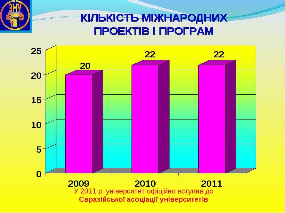 КІЛЬКІСТЬ МІЖНАРОДНИХ ПРОЕКТІВ І ПРОГРАМ У 2011 р. університет офіційно вступ...