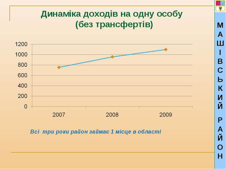 Динаміка доходів на одну особу (без трансфертів) МАШІВСЬКИЙ РАЙОН Всі три рок...