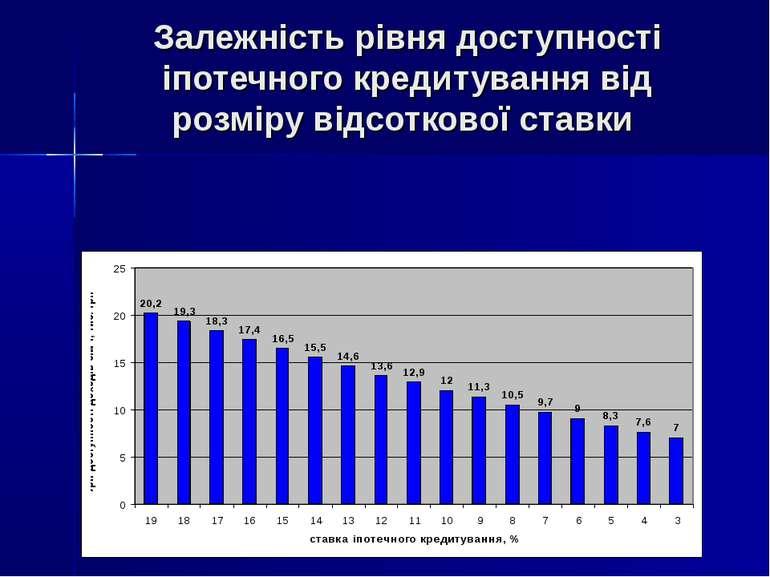 Залежність рівня доступності іпотечного кредитування від розміру відсоткової ...