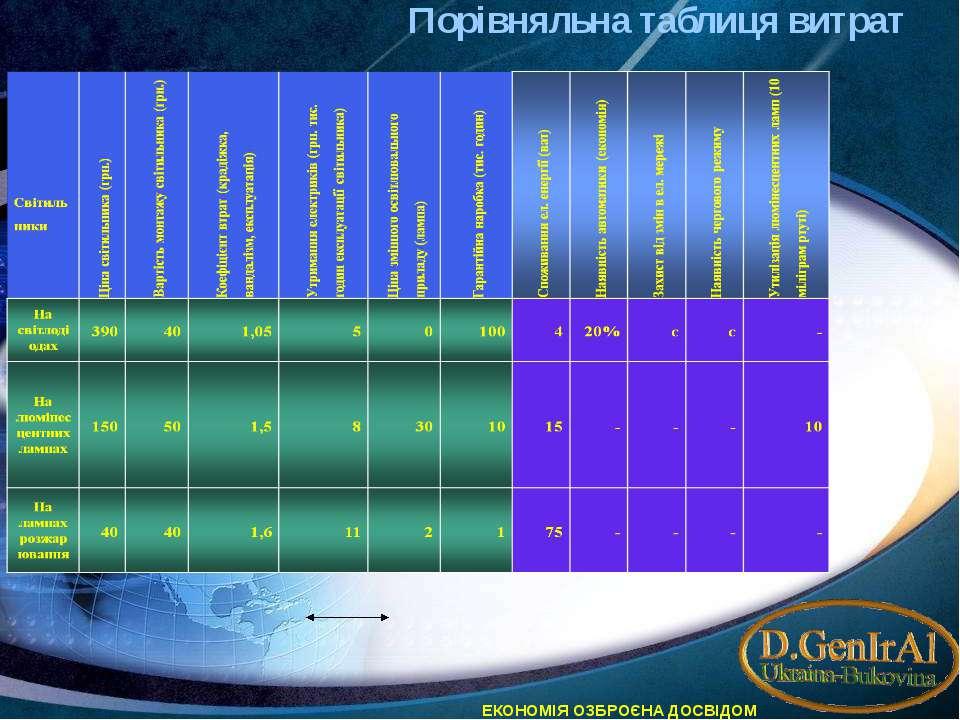 Порівняльна таблиця витрат ЕКОНОМІЯ ОЗБРОЄНА ДОСВІДОМ