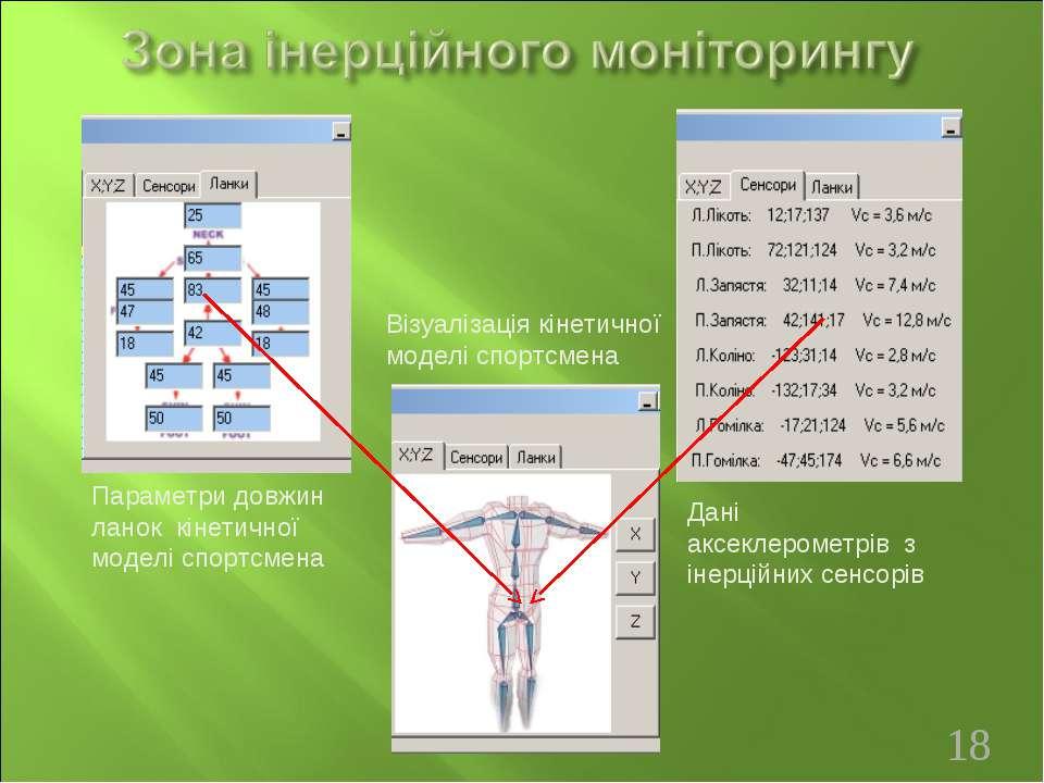 Візуалізація кінетичної моделі спортсмена Параметри довжин ланок кінетичної м...