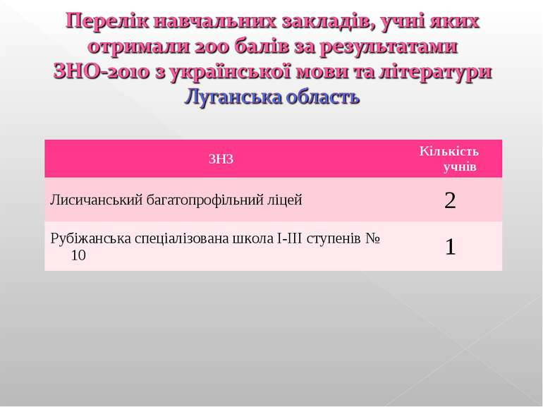 ЗНЗ Кількість учнів Лисичанський багатопрофільний ліцей 2 Рубіжанська спеціал...