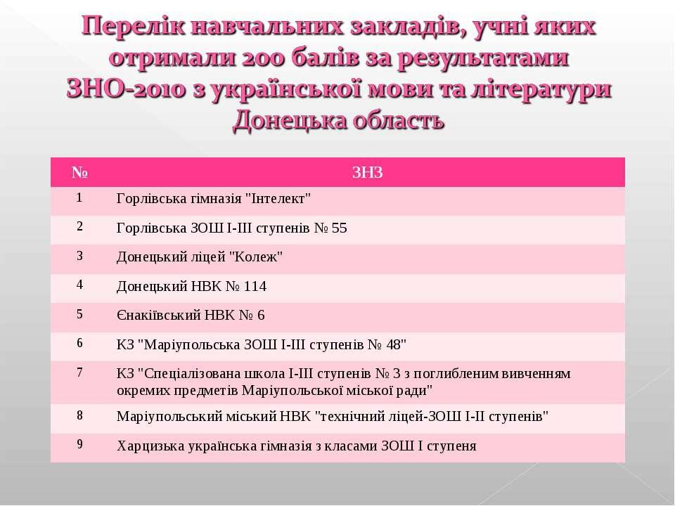 """№ ЗНЗ 1 Горлівська гімназія """"Інтелект"""" 2 Горлівська ЗОШ І-ІІІ ступенів № 55 3..."""