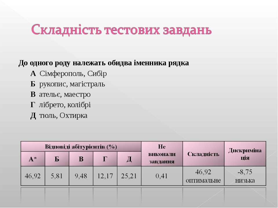 До одного роду належать обидва іменника рядка А Сімферополь, Сибір Б рукопис,...