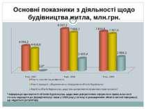 Основні показники з діяльності щодо будівництва житла, млн.грн. * Інформація ...