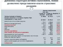 * Динаміка структури активів страховиків, якими дозволено представляти кошти ...
