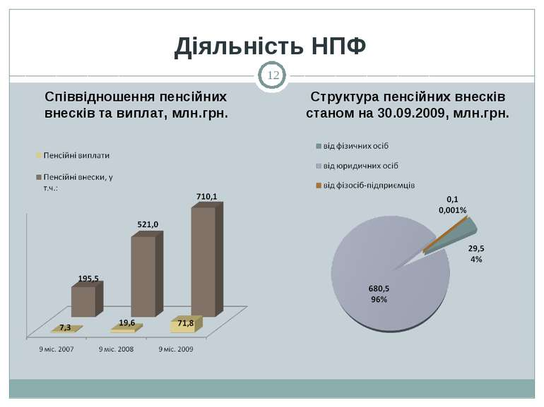 Діяльність НПФ Співвідношення пенсійних внесків та виплат, млн.грн. Структура...