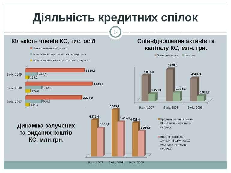 Діяльність кредитних спілок Кількість членів КС, тис. осіб Співвідношення акт...