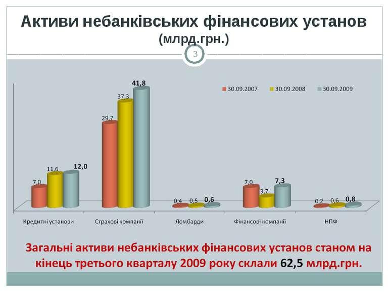 Активи небанківських фінансових установ (млрд.грн.) *