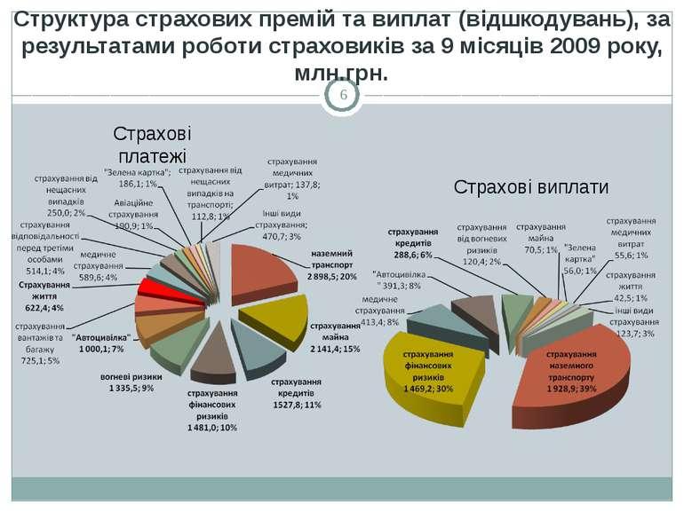 Структура страхових премій та виплат (відшкодувань), за результатами роботи с...