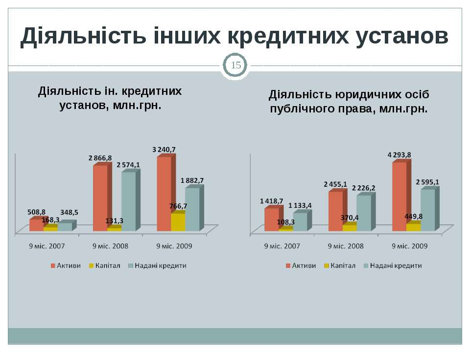 Діяльність інших кредитних установ * Діяльність ін. кредитних установ, млн.гр...