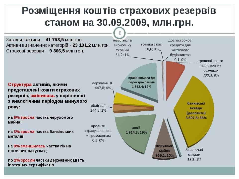 Розміщення коштів страхових резервів станом на 30.09.2009, млн.грн. * Структу...