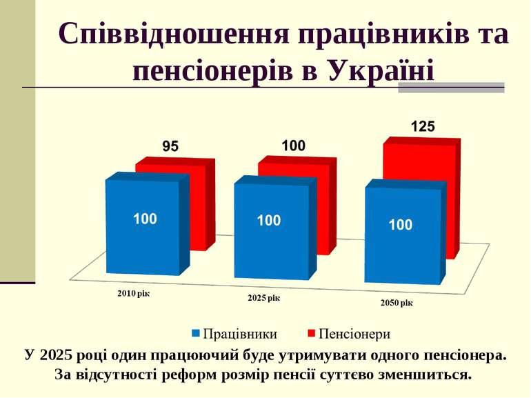 Співвідношення працівників та пенсіонерів в Україні У 2025 році один працюючи...