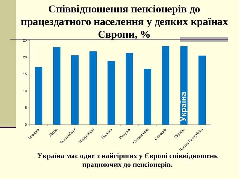 Співвідношення пенсіонерів до працездатного населення у деяких країнах Європи...