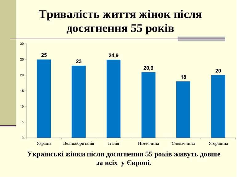 Тривалість життя жінок після досягнення 55 років Українські жінки після досяг...