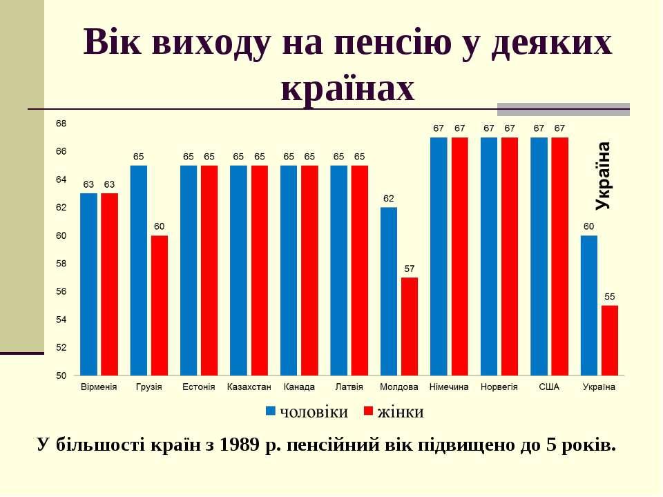Вік виходу на пенсію у деяких країнах У більшості країн з 1989 р. пенсійний в...