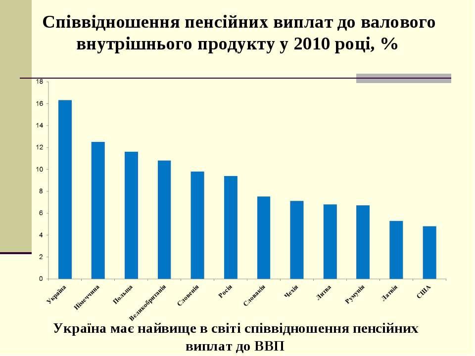 Україна має найвище в світі співвідношення пенсійних виплат до ВВП Співвіднош...