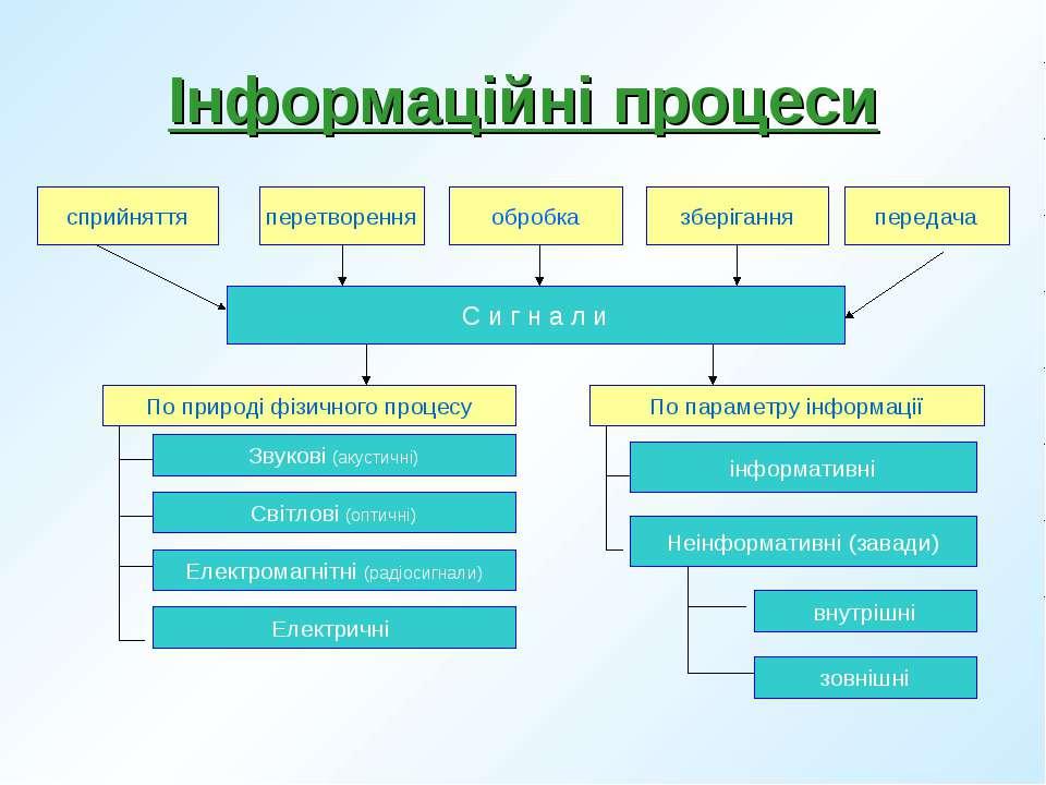 Інформаційні процеси інформативні Неінформативні (завади) внутрішні зовнішні ...