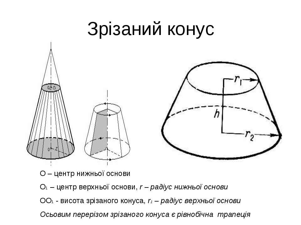 Зрізаний конус О – центр нижньої основи О1 – центр верхньої основи, r – радіу...