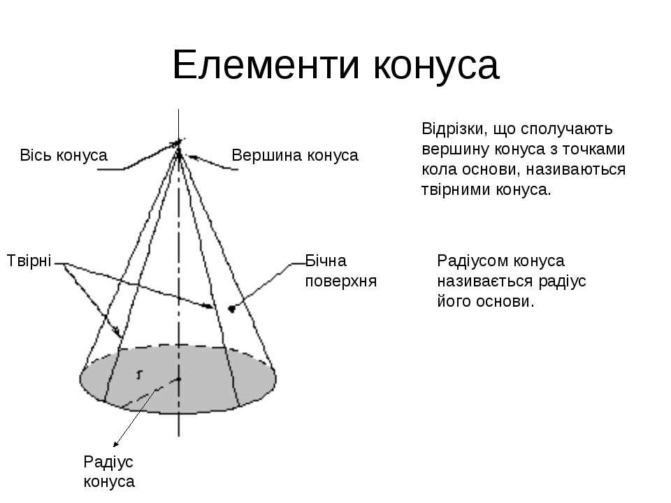 Елементи конуса Твірні Бічна поверхня Вісь конуса Вершина конуса Радіус конус...