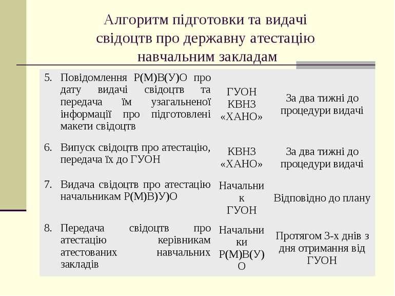 Алгоритм підготовки та видачі свідоцтв про державну атестацію навчальним закл...