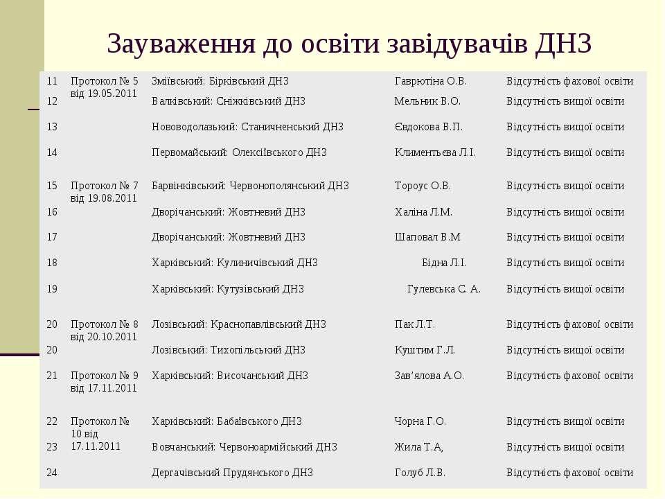 Зауваження до освіти завідувачів ДНЗ 11 Протокол № 5 від 19.05.2011 Зміївськи...