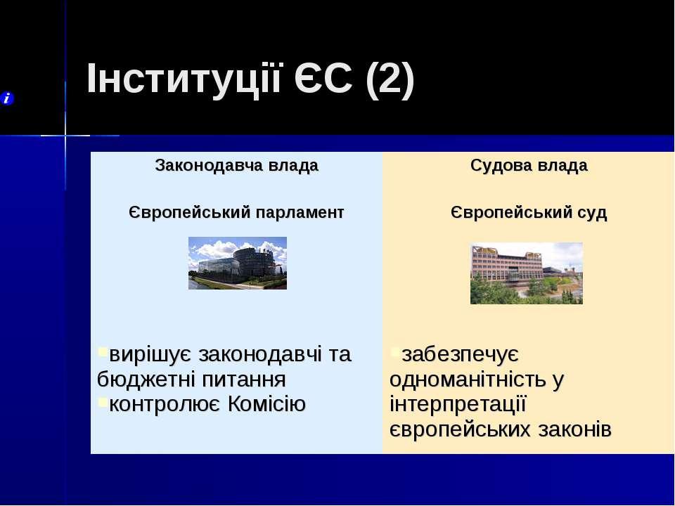 Інституції ЄС (2) Законодавча влада Судова влада Європейський парламент Європ...