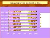 Розподіл педагогічних працівників за віком