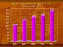 Динаміка середньомісячної заробітної платні Рожнятівський район