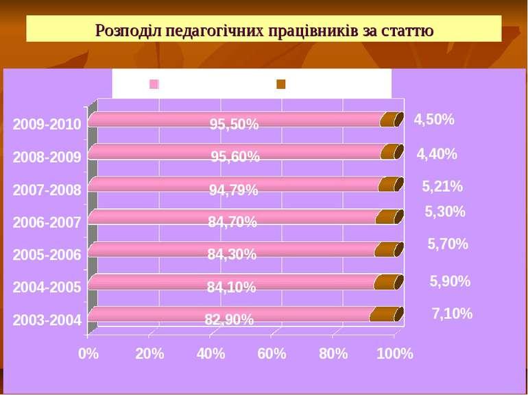 Розподіл педагогічних працівників за статтю