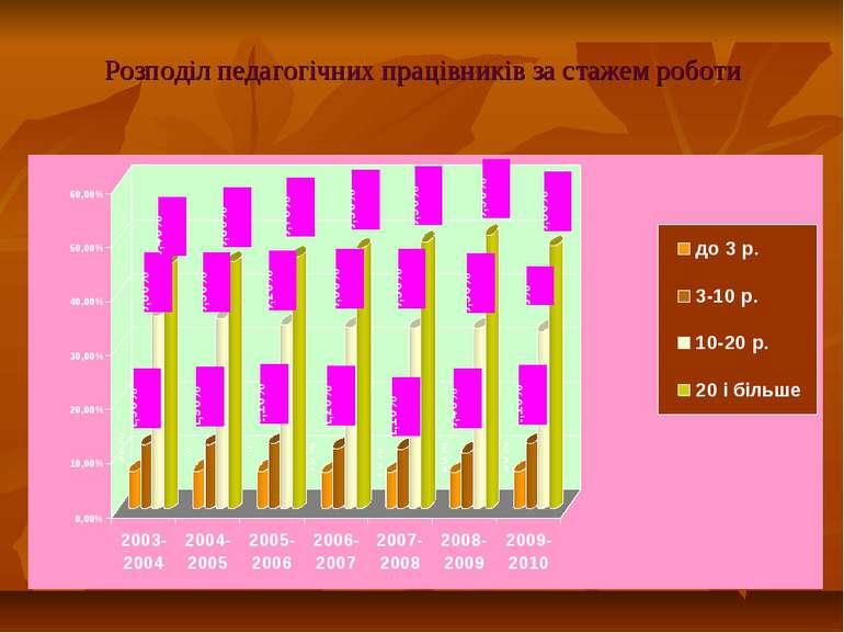 Розподіл педагогічних працівників за стажем роботи