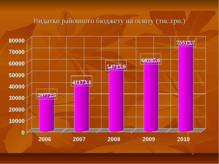 Видатки районного бюджету на освіту (тис.грн.)