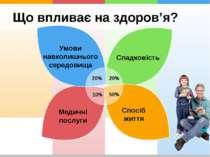 Що впливає на здоров'я? Спадковість Медичні послуги Спосіб життя 20% 20% 10% ...