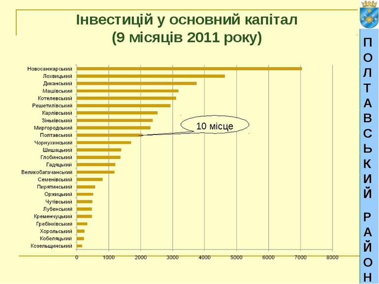 ПОЛТАВСЬКИЙ РАЙОН Інвестицій у основний капітал (9 місяців 2011 року) 10 місце