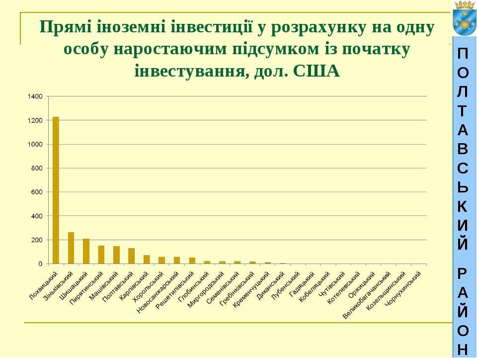 ПОЛТАВСЬКИЙ РАЙОН Прямі іноземні інвестиції у розрахунку на одну особу нарост...