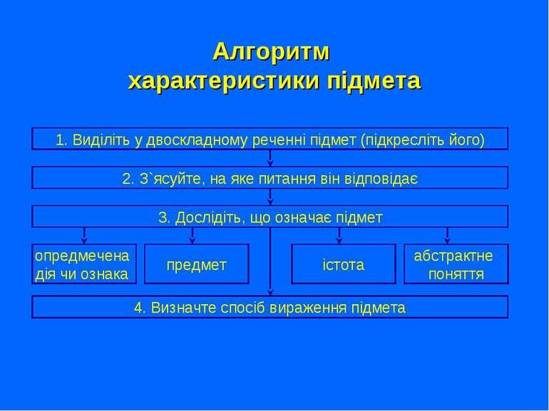 Алгоритм характеристики підмета