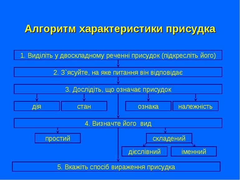 Алгоритм характеристики присудка