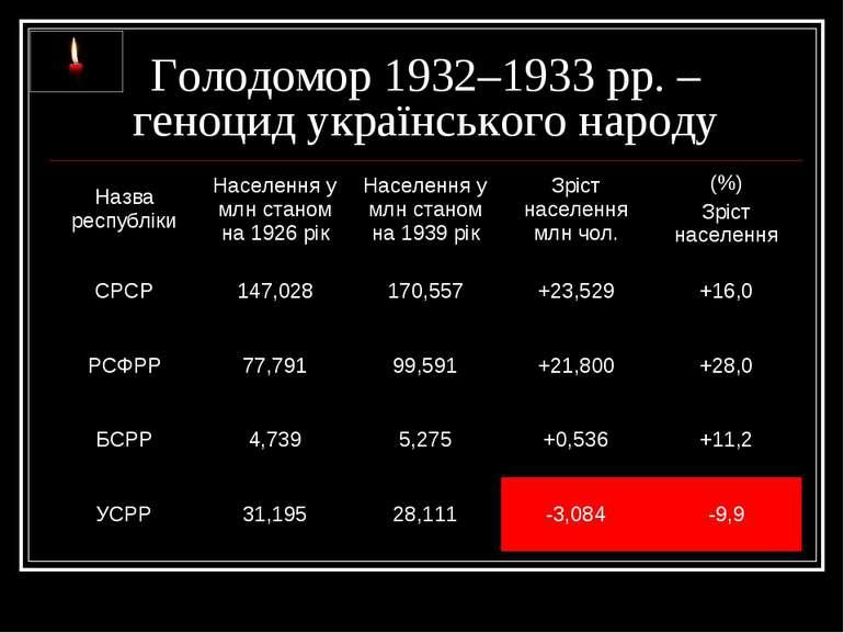 Голодомор 1932–1933 рр. – геноцид українського народу
