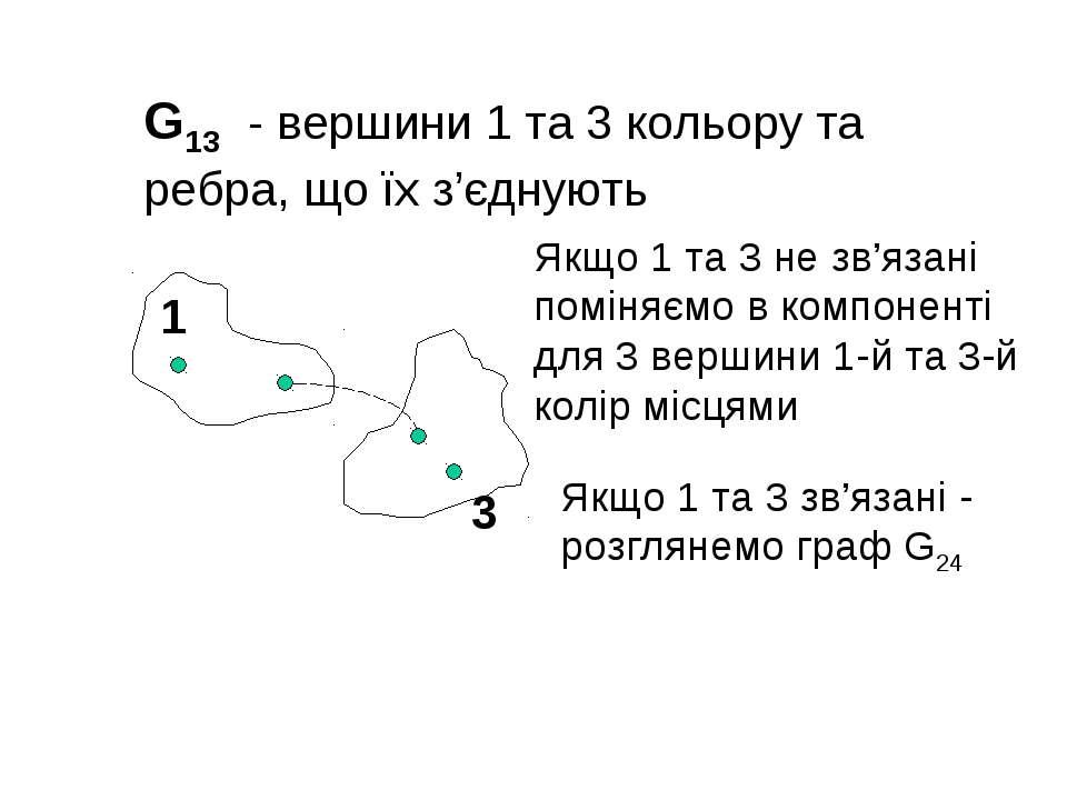G13 - вершини 1 та 3 кольору та ребра, що їх з'єднують 3 1 Якщо 1 та 3 не зв'...