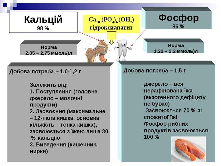 Кальцій 98 % Фосфор 86 % Норма 2,35 – 2,75 ммоль)л Норма 1,22 – 2,2 ммоль)л Д...