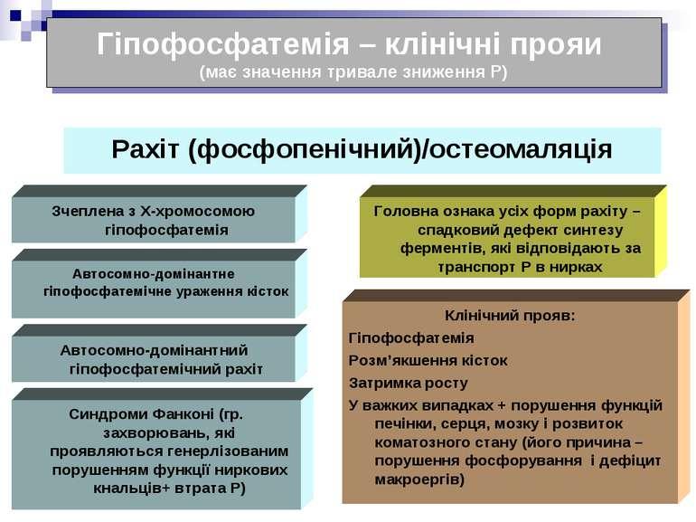 Гіпофосфатемія – клінічні прояи (має значення тривале зниження Р) Рахіт (фосф...