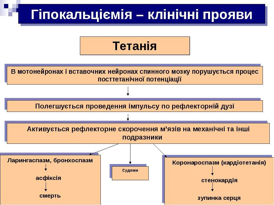 Гіпокальціємія – клінічні прояви Судоми Тетанія В мотонейронах і вставочних н...