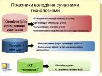 Онлайн журнал Створення презентацій Створення ситуації вибору і успіху Органі...
