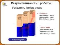 62% Успішність і якість знань . Якість знань 2008-2009 н.р– 62 % 2009-2010 н....