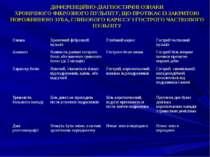 ДИФЕРЕНЦІЙНО-ДІАГНОСТИЧНІ ОЗНАКИ ХРОНІЧНОГО ФІБРОЗНОГО ПУЛЬПІТУ, ЩО ПРОТІКАЄ ...