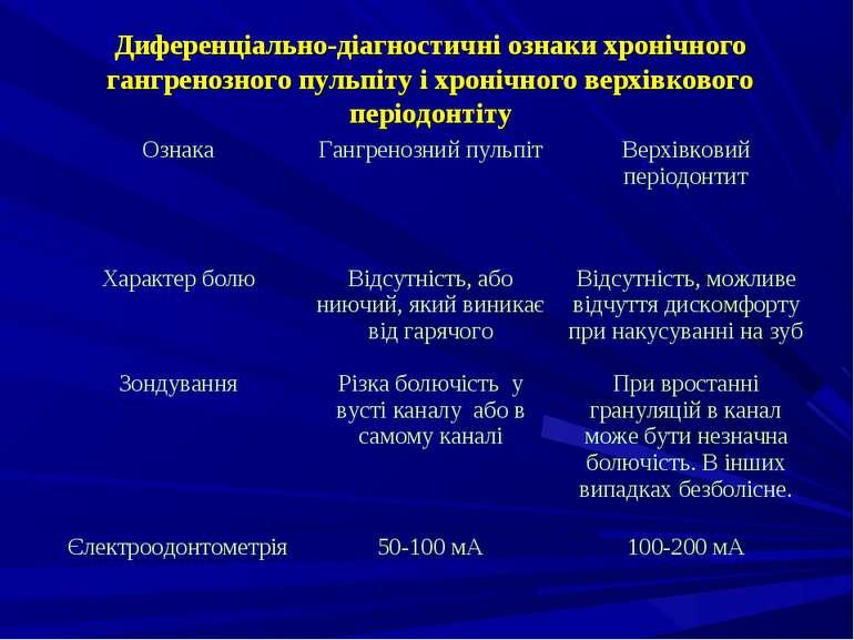 Диференціально-діагностичні ознаки хронічного гангренозного пульпіту і хроніч...