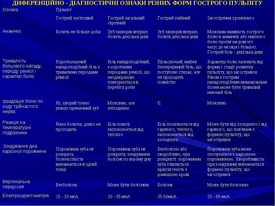 ДИФЕРЕНЦІЙНО - ДІАГНОСТИЧНІ ОЗНАКИ РІЗНИХ ФОРМ ГОСТРОГО ПУЛЬПІТУ